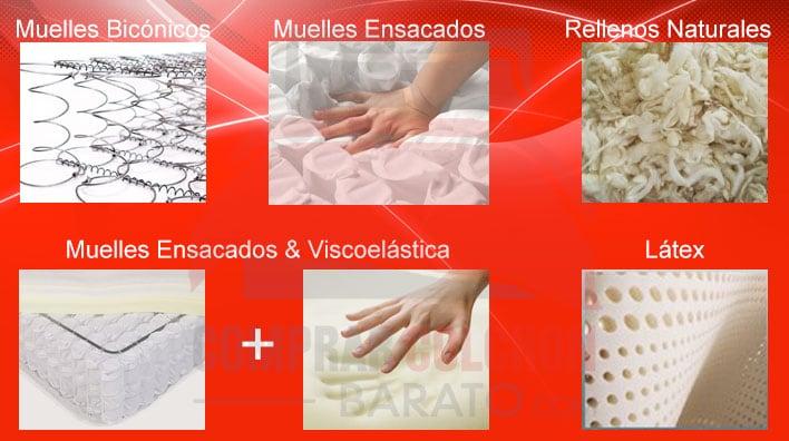Comprar un colchón barato online - tipos de colchones