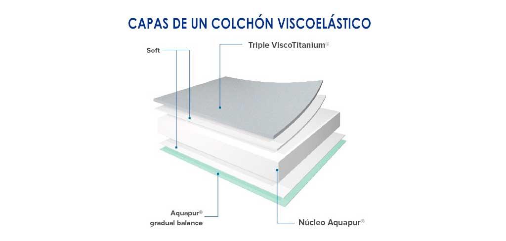 Tipos de colchones Capas colchón viscoelástico | Comprar Colchón Barato